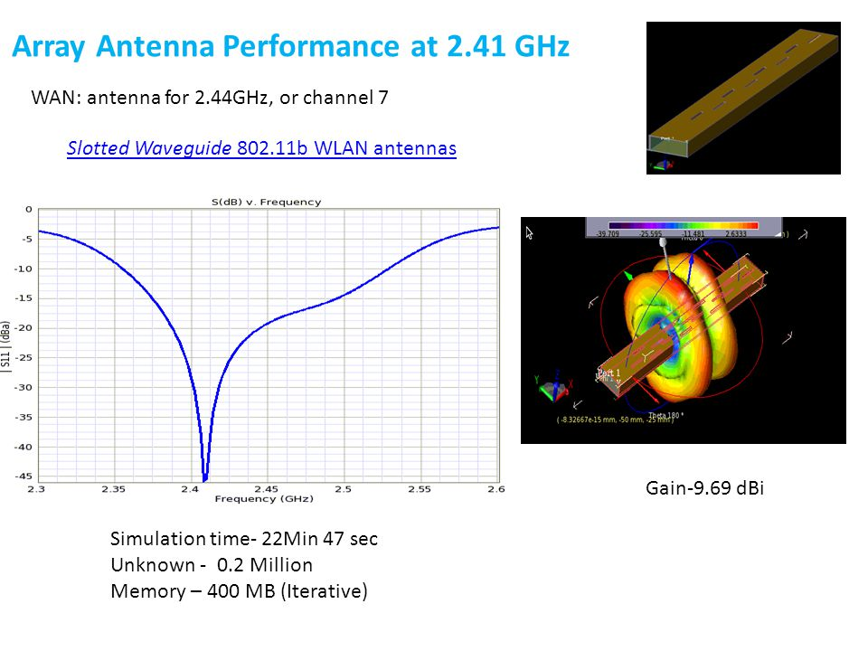 Gain-9.69 dBi Simulation time- 22Min 47 sec Unknown - 0.2 Million Memory – 400 MB (Iterative) Array Antenna Performance at 2.41 GHz WAN: antenna for 2