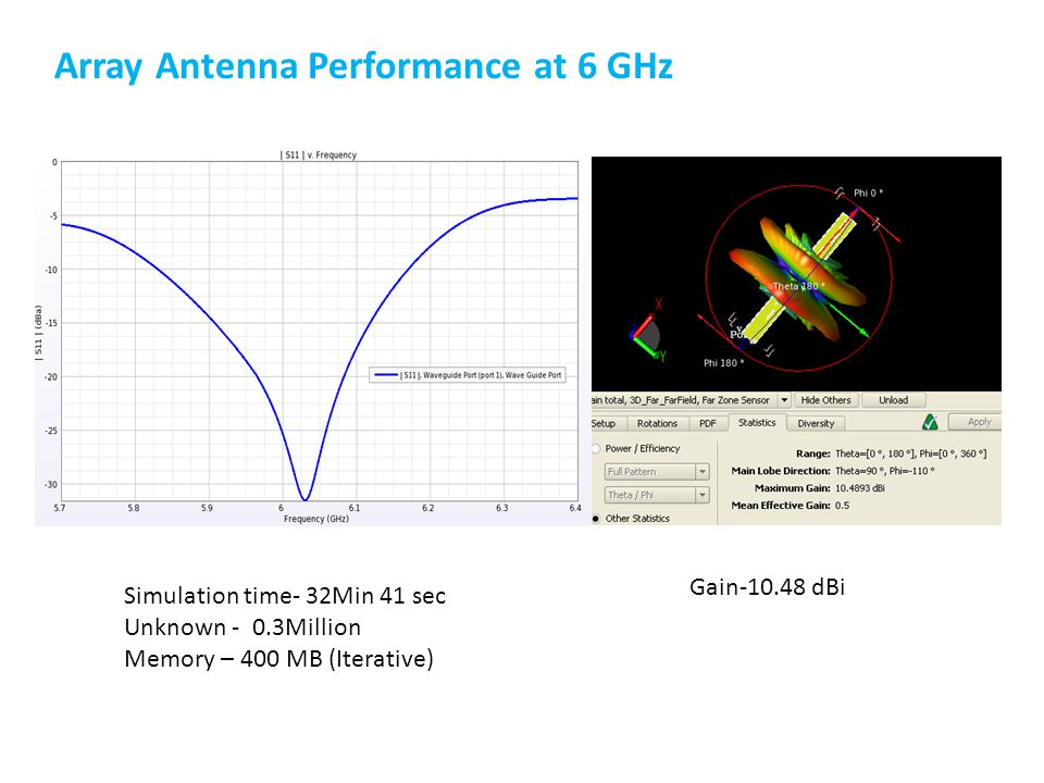 Gain-10.48 dBi Simulation time- 32Min 41 sec Unknown - 0.3Million Memory – 400 MB (Iterative) Array Antenna Performance at 6 GHz