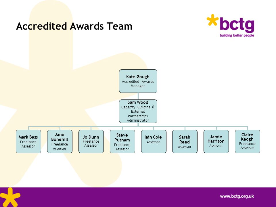 Accredited Awards Team Kate Gough Accredited Awards Manager Sam Wood Capacity Building & External Partnerships Administrator Mark Bass Freelance Asses