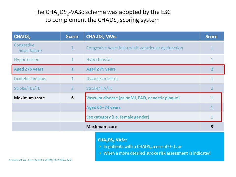 CHADS 2 ScoreCHA 2 DS 2 -VASc Score Congestive heart failure 1Congestive heart failure/left ventricular dysfunction1 Hypertension 1 1 Aged ≥75 years 1 2 Diabetes mellitus 1 1 Stroke/TIA/TE 2 2 Maximum score 6Vascular disease (prior MI, PAD, or aortic plaque)1 Aged 65–74 years1 Sex category (i.e.