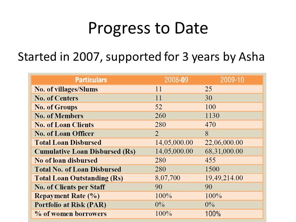 Progress to Date Started in 2007, supported for 3 years by Asha