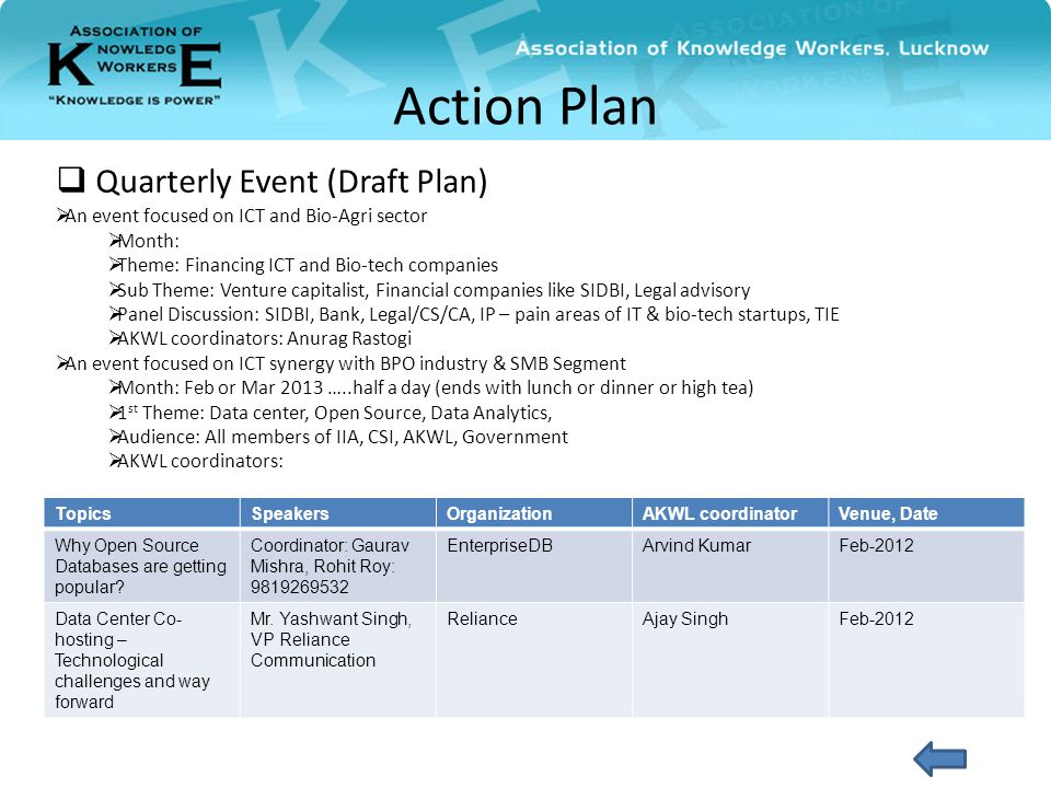  Quarterly Event (Draft Plan) Action Plan TopicsSpeakersOrganizationAKWL coordinatorVenue, Date Why Open Source Databases are getting popular.