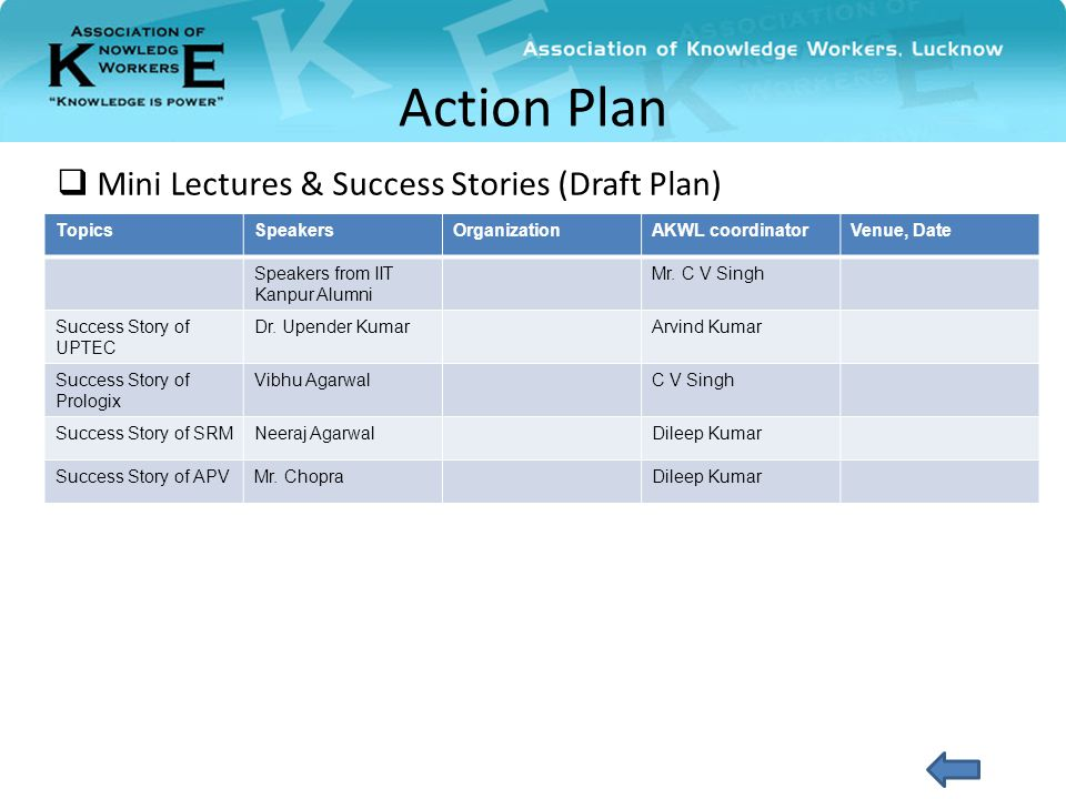  Mini Lectures & Success Stories (Draft Plan) Action Plan TopicsSpeakersOrganizationAKWL coordinatorVenue, Date Speakers from IIT Kanpur Alumni Mr.