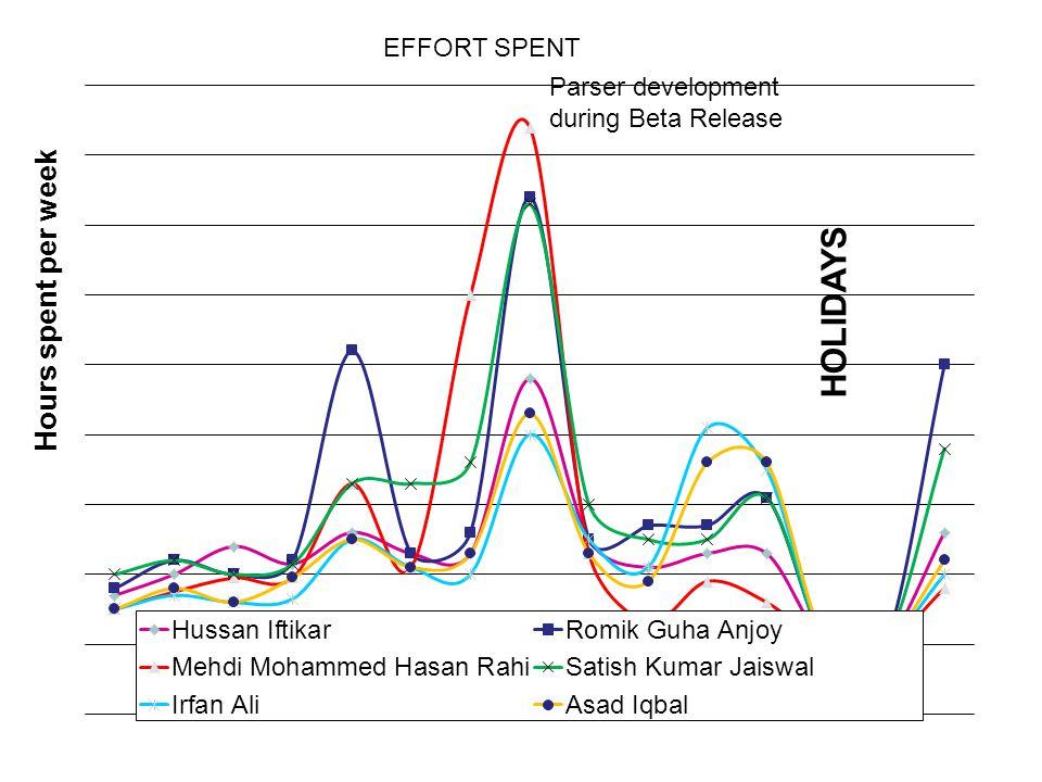Hours spent per week EFFORT SPENT HOLIDAYS Parser development during Beta Release