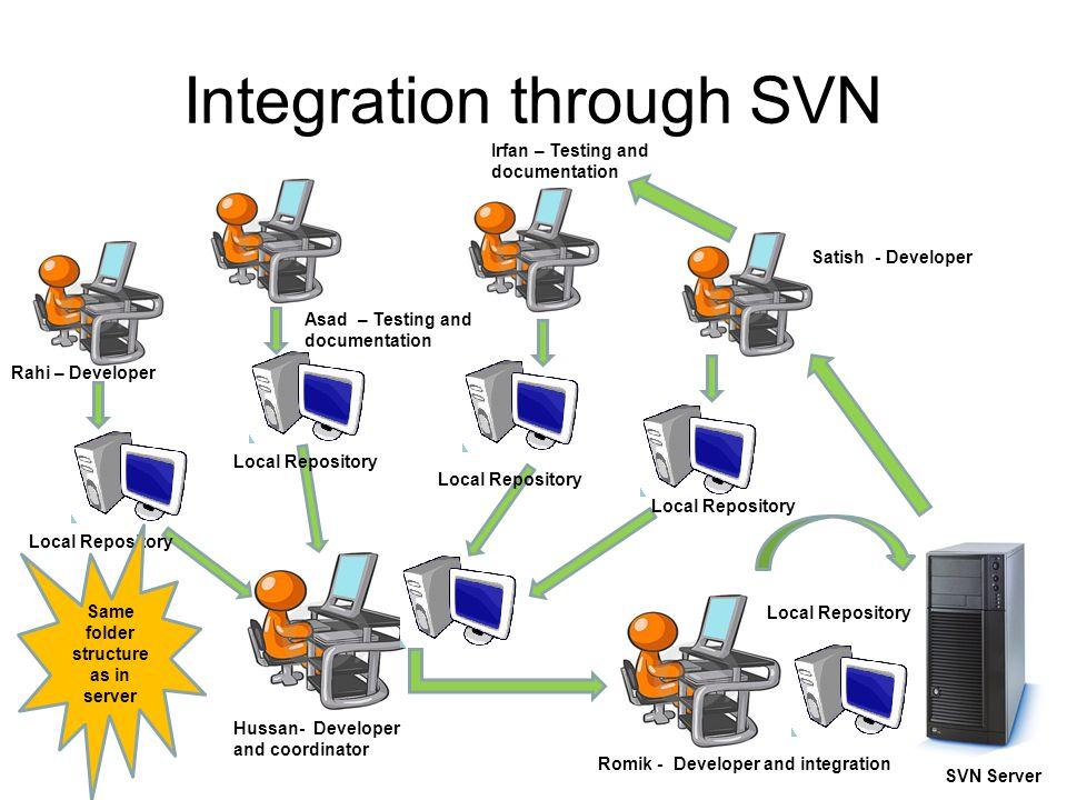 Integration through SVN Rahi – Developer Satish - Developer Irfan – Testing and documentation Asad – Testing and documentation Romik - Developer and integration Hussan- Developer and coordinator Local Repository SVN Server Same folder structure as in server