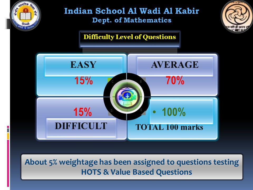 15% EASY TOTAL 100 marks DIFFICULT AVERAGE C B S E Indian School Al Wadi Al Kabir Dept.