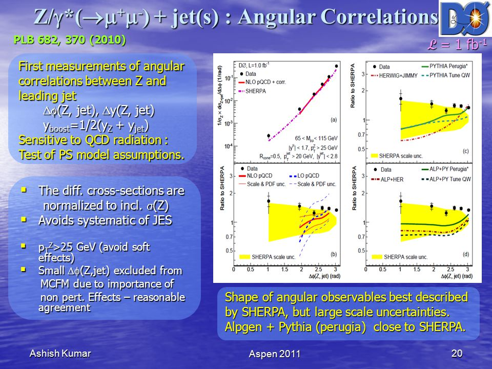 Ashish Kumar Aspen 2011 20 Z/  *(  +  - ) + jet(s) : Angular Correlations PLB 682, 370 (2010) First measurements of angular correlations between Z and leading jet  (Z, jet),  y(Z, jet) y boost =1/2(y Z + y jet ) Sensitive to QCD radiation : Test of PS model assumptions.