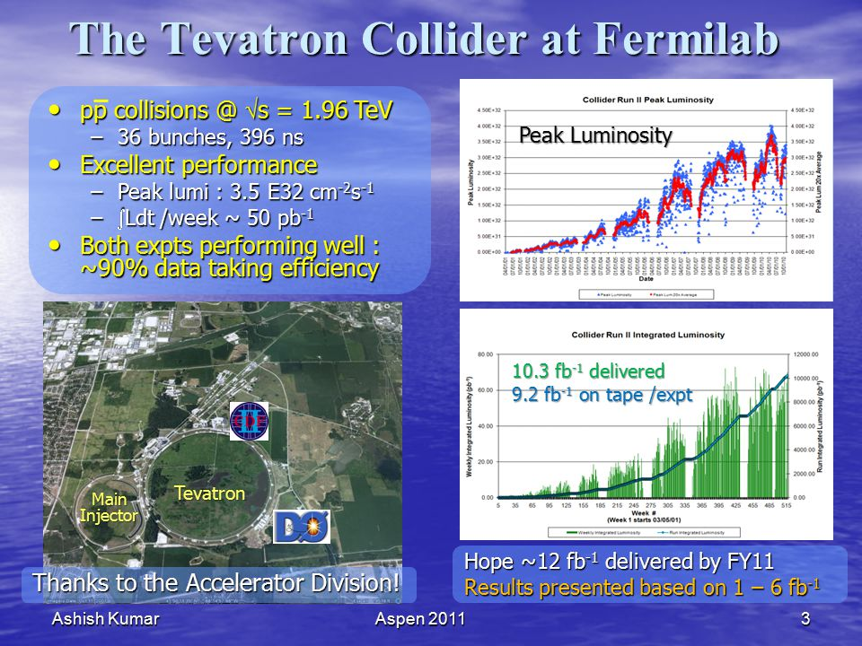 Ashish KumarAspen 20113 The Tevatron Collider at Fermilab pp collisions @  s = 1.96 TeV pp collisions @  s = 1.96 TeV –36 bunches, 396 ns Excellent performance Excellent performance –Peak lumi : 3.5 E32 cm -2 s -1 –  Ldt /week ~ 50 pb -1 Both expts performing well : ~90% data taking efficiency Both expts performing well : ~90% data taking efficiency Tevatron Main Injector Peak Luminosity Thanks to the Accelerator Division.