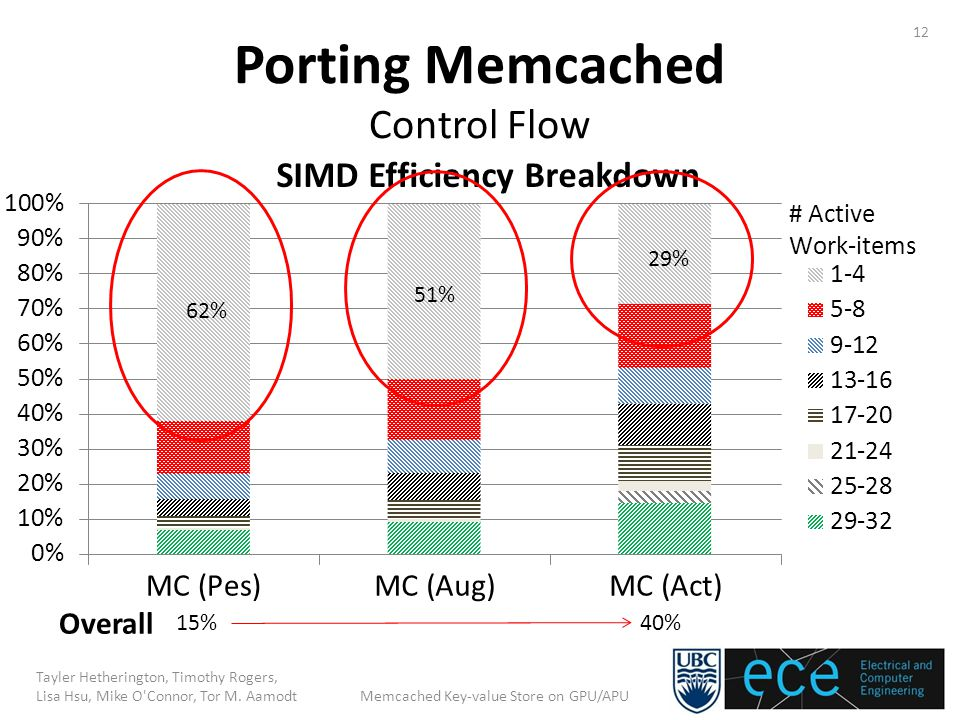 Porting Memcached Control Flow 12 Tayler Hetherington, Timothy Rogers, Lisa Hsu, Mike O Connor, Tor M.