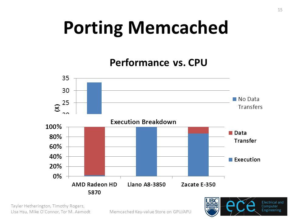 Porting Memcached 15 Tayler Hetherington, Timothy Rogers, Lisa Hsu, Mike O'Connor, Tor M. Aamodt Memcached Key-value Store on GPU/APU