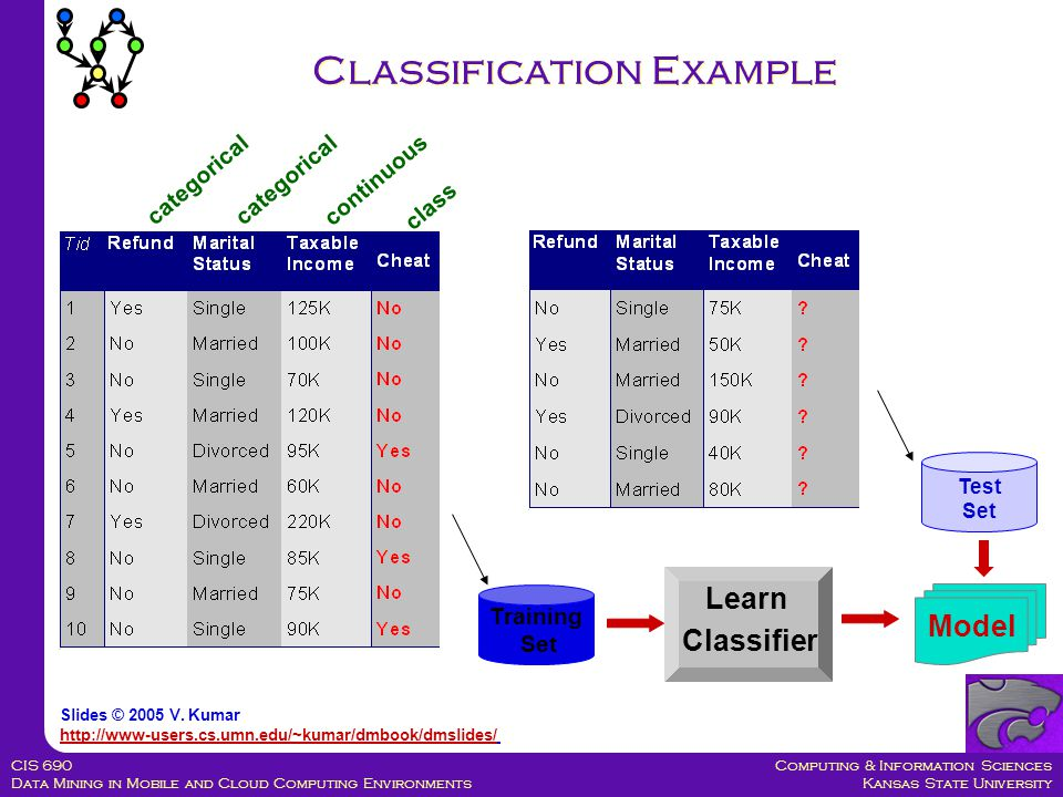 Computing & Information Sciences Kansas State University CIS 690 Data Mining in Mobile and Cloud Computing Environments Classification Example categorical continuous class Test Set Training Set Model Learn Classifier Slides © 2005 V.