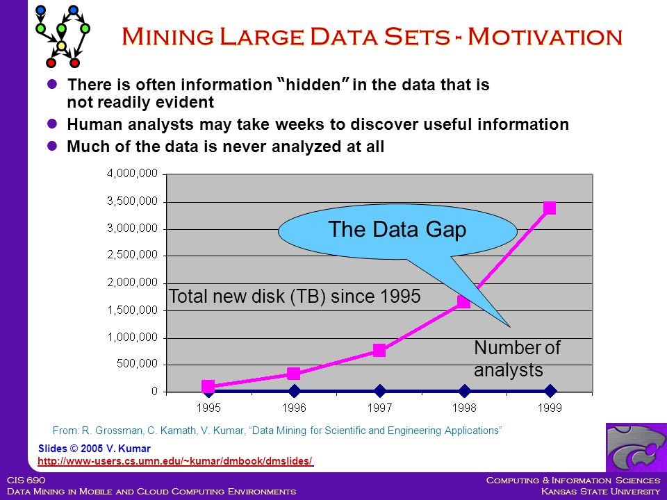 Computing & Information Sciences Kansas State University CIS 690 Data Mining in Mobile and Cloud Computing Environments Mining Large Data Sets - Motivation There is often information hidden in the data that is not readily evident Human analysts may take weeks to discover useful information Much of the data is never analyzed at all The Data Gap Total new disk (TB) since 1995 Number of analysts From: R.