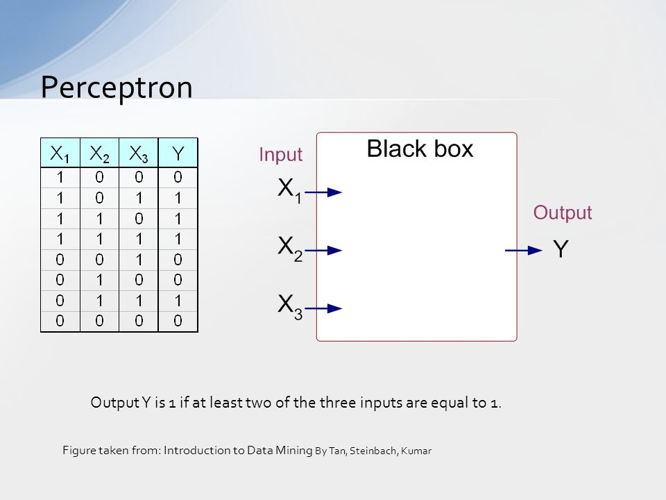 Perceptron Output Y is 1 if at least two of the three inputs are equal to 1. Figure taken from: Introduction to Data Mining By Tan, Steinbach, Kumar