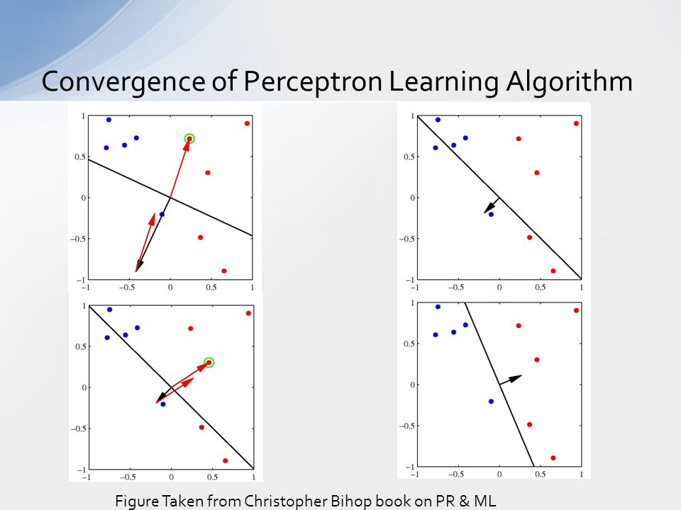 Convergence of Perceptron Learning Algorithm Figure Taken from Christopher Bihop book on PR & ML
