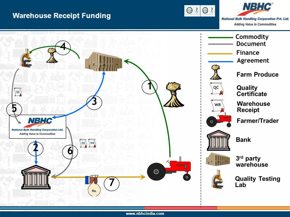 www.nbhcindia.com 8 Warehouse Receipt Funding