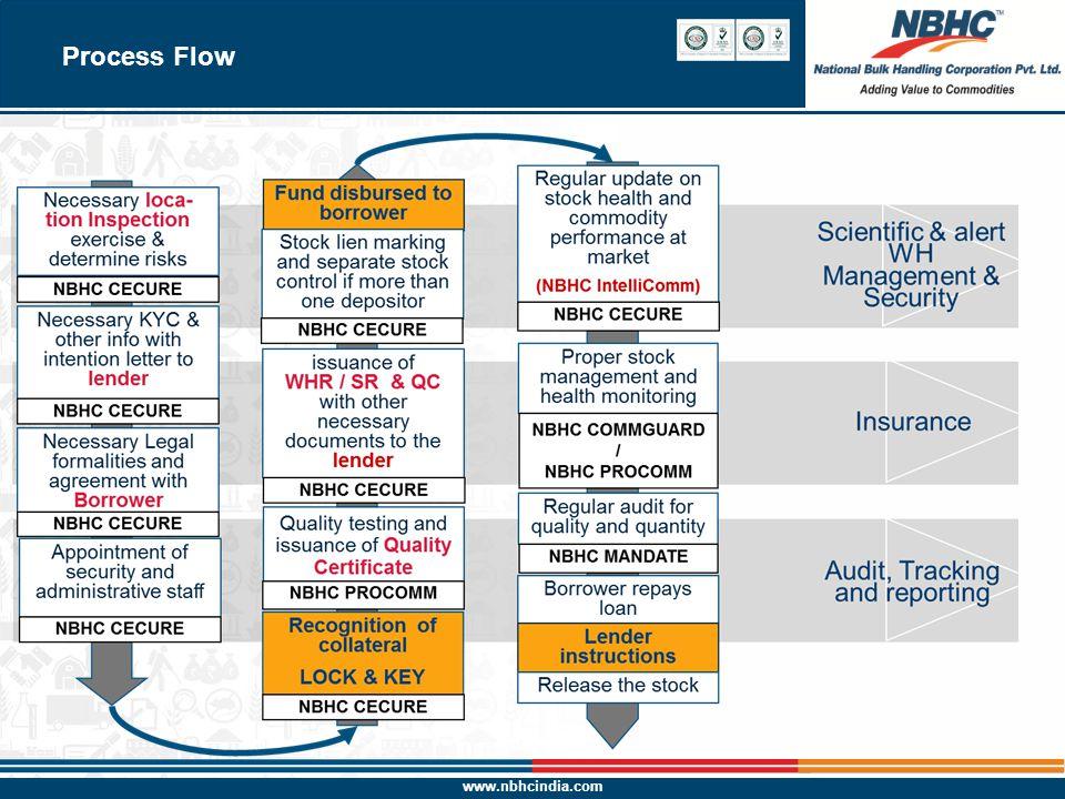 www.nbhcindia.com 9 Process Flow