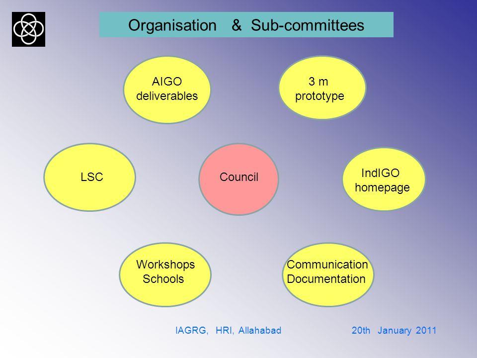 The sub-committees IAGRG, HRI, Allahabad 20th January 2011 Council: B.