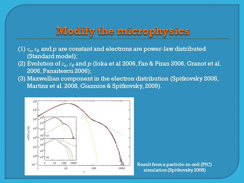 (1) ε e, ε B and p are constant and electrons are power-law distributed (Standard model); (2) Evolution of ε e, ε B and p (Ioka et al 2006, Fan & Piran 2006, Granot et al.
