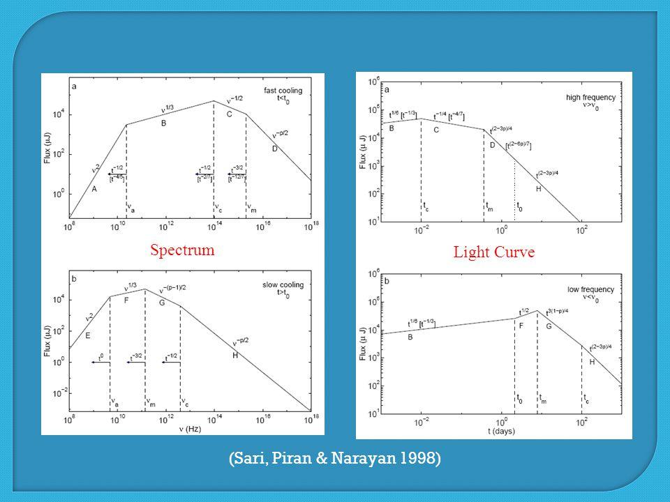 (Sari, Piran & Narayan 1998) Spectrum Light Curve