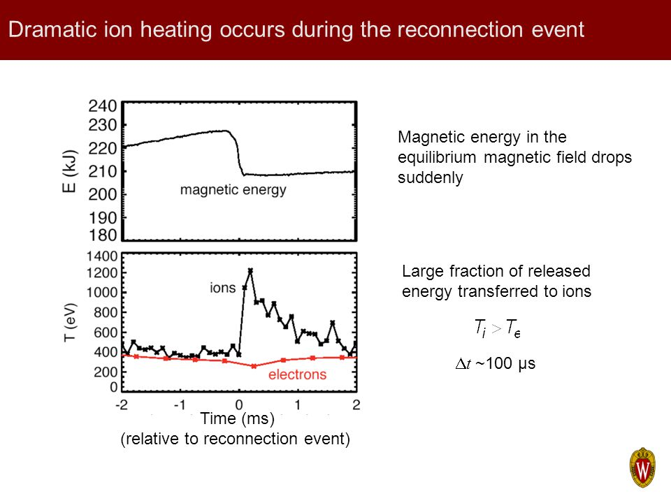Dramatic ion heating occurs during the reconnection event Time (ms) (relative to reconnection event) Magnetic energy in the equilibrium magnetic field