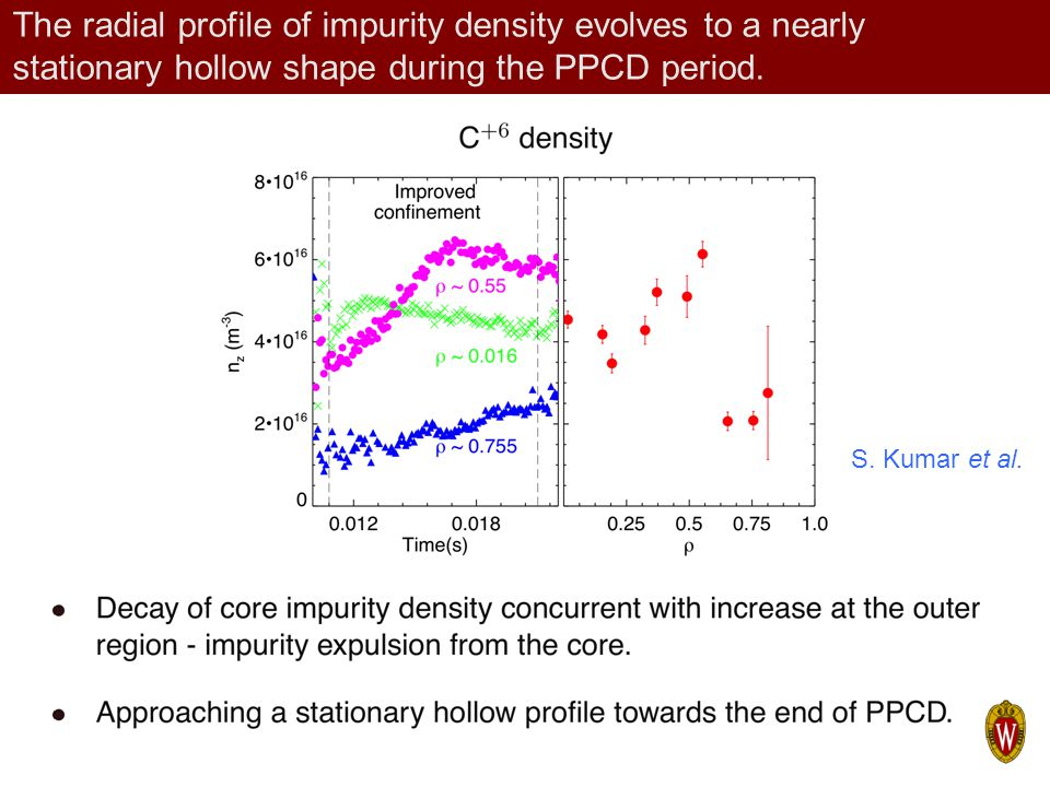 The radial profile of impurity density evolves to a nearly stationary hollow shape during the PPCD period.