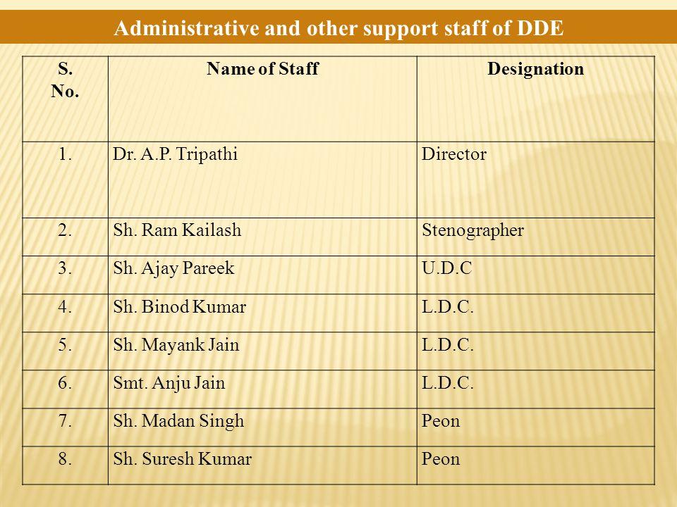 S. No. Name of StaffDesignation 1.Dr. A.P. TripathiDirector 2.Sh. Ram KailashStenographer 3.Sh. Ajay PareekU.D.C 4.Sh. Binod KumarL.D.C. 5.Sh. Mayank