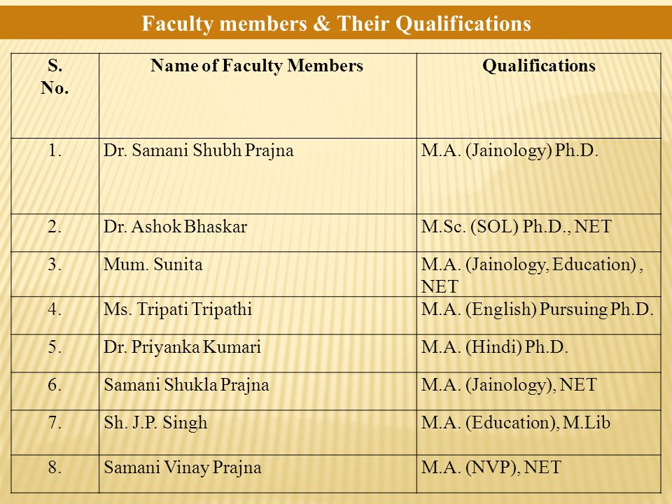 Faculty members & Their Qualifications S. No. Name of Faculty MembersQualifications 1.Dr.