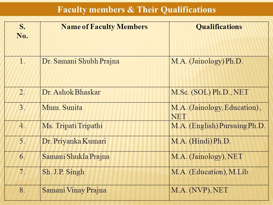 Faculty members & Their Qualifications S. No. Name of Faculty MembersQualifications 1.Dr. Samani Shubh PrajnaM.A. (Jainology) Ph.D. 2.Dr. Ashok Bhaska