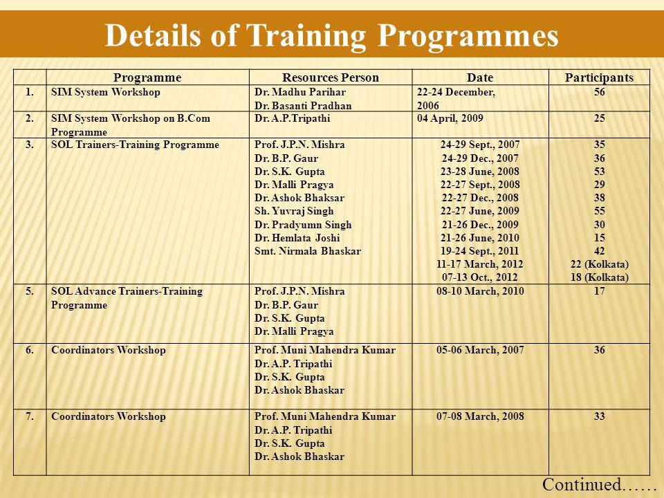 ProgrammeResources PersonDateParticipants 1.SIM System WorkshopDr. Madhu Parihar Dr. Basanti Pradhan 22-24 December, 2006 56 2.SIM System Workshop on