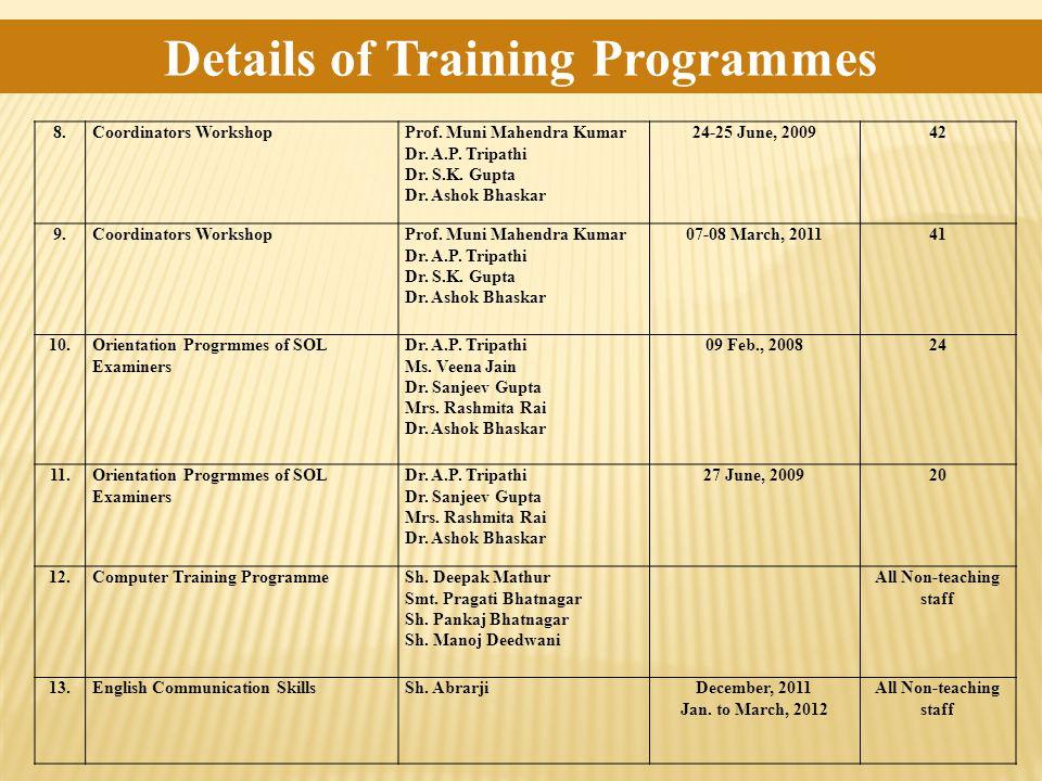 8.Coordinators WorkshopProf. Muni Mahendra Kumar Dr. A.P. Tripathi Dr. S.K. Gupta Dr. Ashok Bhaskar 24-25 June, 200942 9.Coordinators WorkshopProf. Mu