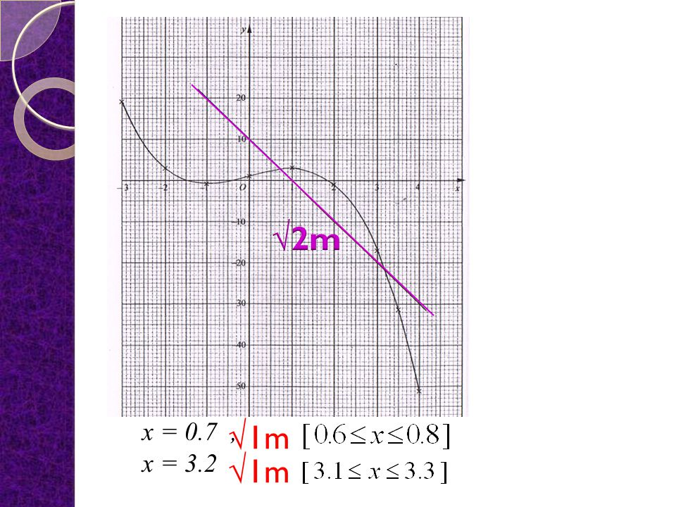 (d) Draw a straight line on the graph to find the values of x which satisfy the equation for and. Answer : y3x1 0 13x y010 Equation :