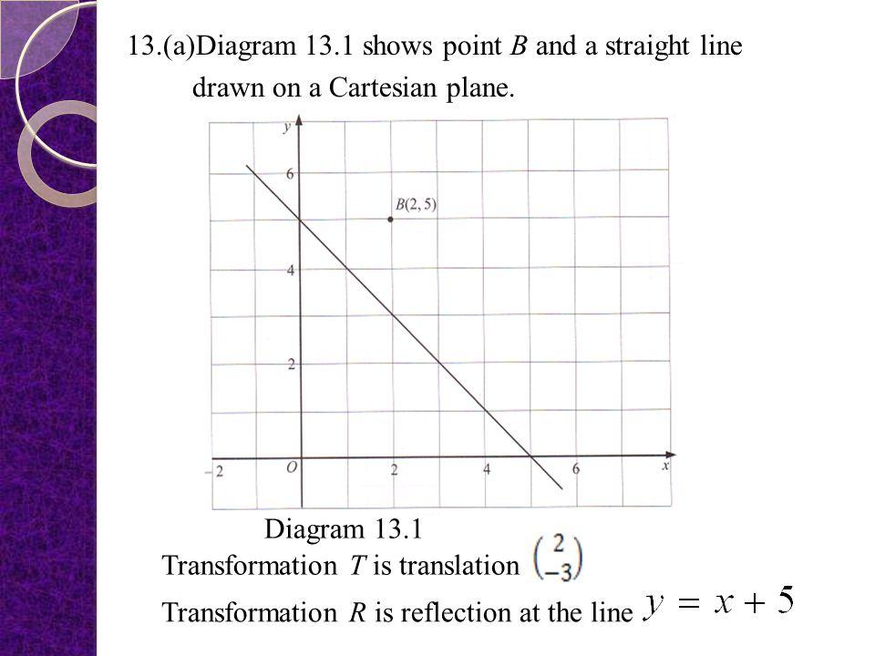x = 0.7, x = 3.2 √1m