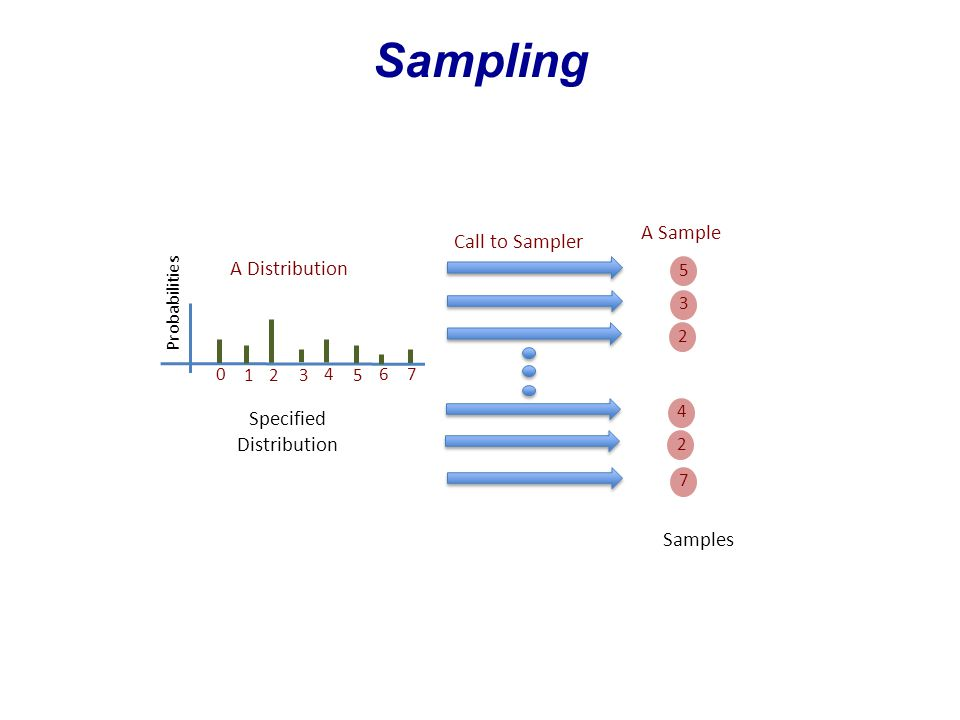 Sampling Probabilities A Distribution 123 4 5 670 5 Call to Sampler A Sample 3 2 7 2 4 Samples Specified Distribution