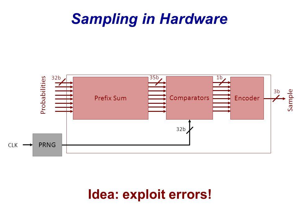 Sampling in Hardware Prefix Sum Comparators PRNG Encoder CLK Probabilities Sample 32b 35b 1b 3b 32b Idea: exploit errors!