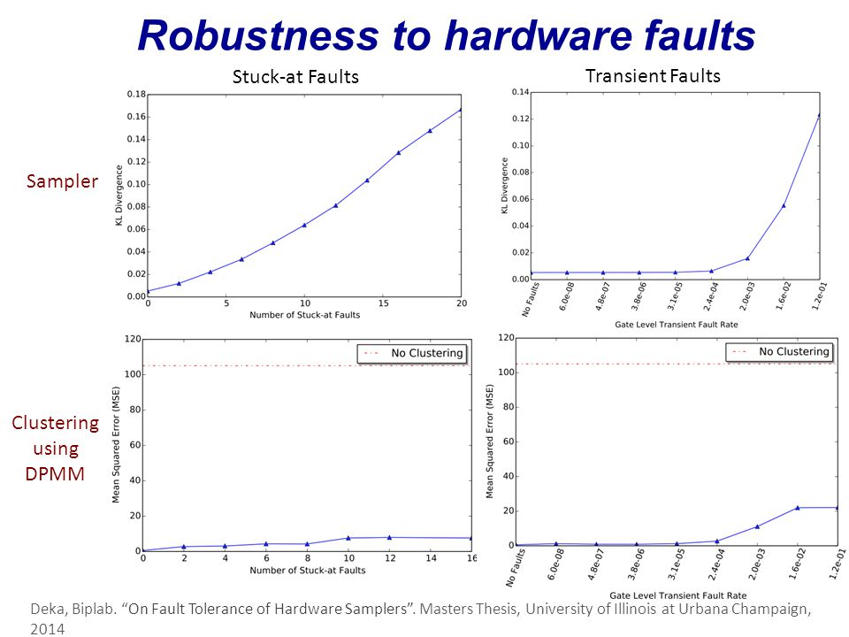 Robustness to hardware faults Stuck-at Faults Transient Faults Sampler Clustering using DPMM Deka, Biplab.