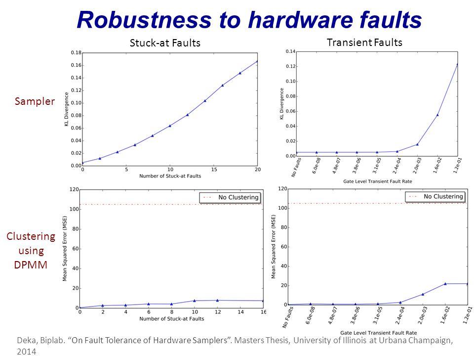 "Robustness to hardware faults Stuck-at Faults Transient Faults Sampler Clustering using DPMM Deka, Biplab. ""On Fault Tolerance of Hardware Samplers""."