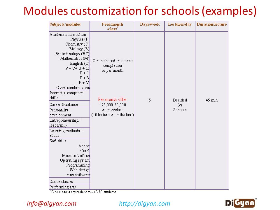 info@digyan.comhttp://digyan.com Modules customization for schools (examples)
