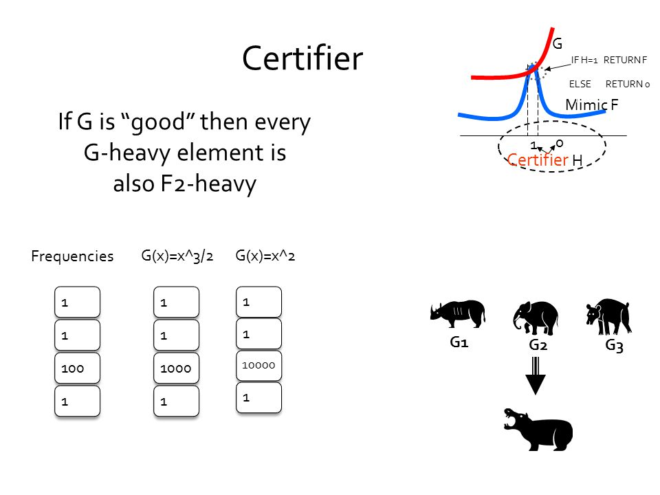 G(x)=x^2G(x)=x^3/2 Frequencies Certifier G3 G2 G1 If G is good then every G-heavy element is also F2-heavy 1110011110001 11 10000 1 Mimic F G Certifier H 1 0 IF H=1 RETURN F ELSE RETURN 0