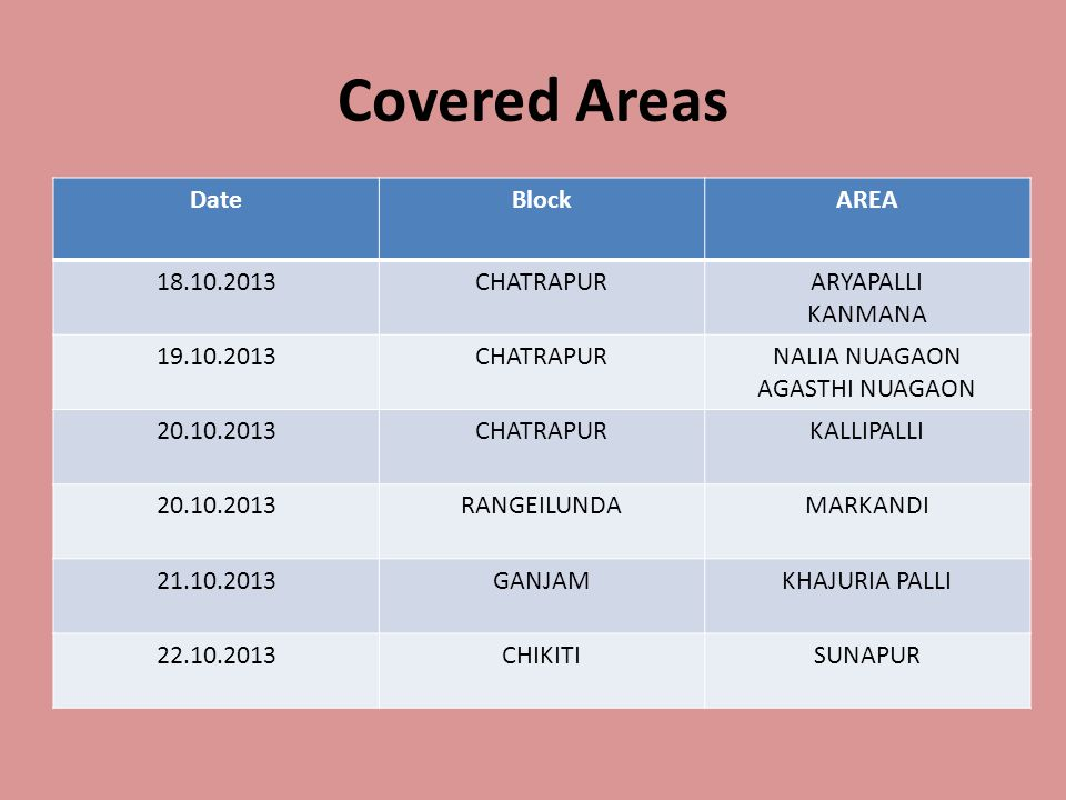 Covered Areas DateBlockAREA 18.10.2013CHATRAPURARYAPALLI KANMANA 19.10.2013CHATRAPURNALIA NUAGAON AGASTHI NUAGAON 20.10.2013CHATRAPURKALLIPALLI 20.10.2013RANGEILUNDAMARKANDI 21.10.2013GANJAMKHAJURIA PALLI 22.10.2013CHIKITISUNAPUR