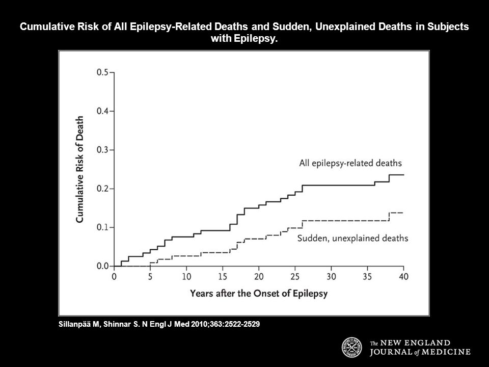 Cumulative Risk of All Epilepsy-Related Deaths and Sudden, Unexplained Deaths in Subjects with Epilepsy.
