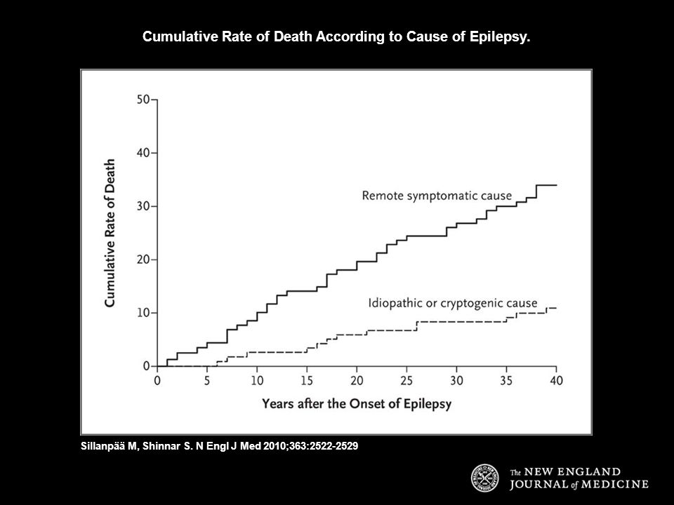 Cumulative Rate of Death According to Cause of Epilepsy.