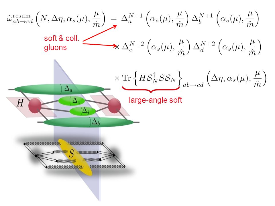 soft & coll. gluons large-angle soft