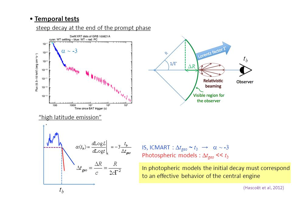 Temporal tests steep decay at the end of the prompt phase high latitude emission tbtb  -3 tbtb RR (Hascoët et al, 2012) IS, ICMART :  t geo ~ t b →  ~ -3 Photospheric models :  t geo << t b In photopheric models the initial decay must correspond to an effective behavior of the central engine
