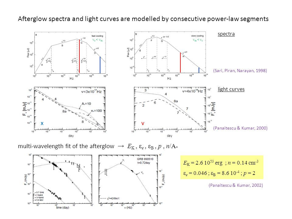 Afterglow spectra and light curves are modelled by consecutive power-law segments multi-wavelength fit of the afterglow → E K,  e,  B, p, n/A * Hz 