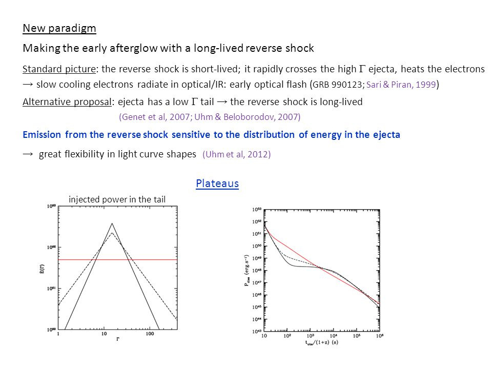 New paradigm Making the early afterglow with a long-lived reverse shock Standard picture: the reverse shock is short-lived; it rapidly crosses the high  ejecta, heats the electrons → slow cooling electrons radiate in optical/IR: early optical flash ( GRB 990123; Sari & Piran, 1999 ) Alternative proposal: ejecta has a low  tail → the reverse shock is long-lived (Genet et al, 2007; Uhm & Beloborodov, 2007) Emission from the reverse shock sensitive to the distribution of energy in the ejecta → great flexibility in light curve shapes (Uhm et al, 2012) Plateaus injected power in the tail