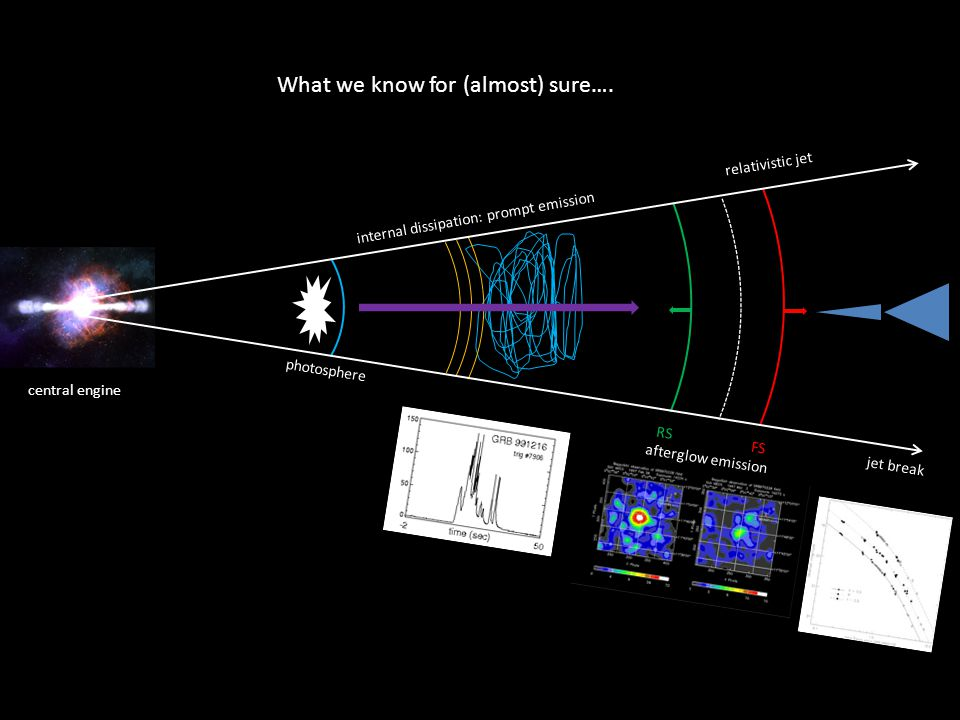 central engine relativistic jet photosphere internal dissipation: prompt emission RS FS afterglow emission jet break What we know for (almost) sure….