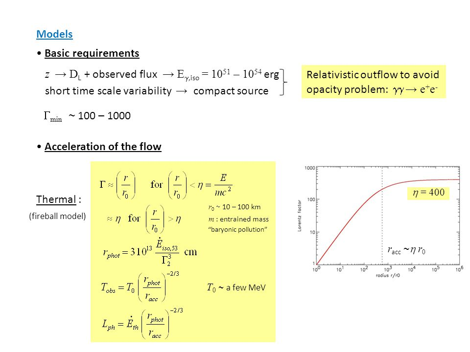 Models Basic requirements z → D L + observed flux → E ,iso = 10 51 – 10 54 erg short time scale variability → compact source Relativistic outflow to avoid opacity problem:  → e + e -  min  ~ 100 – 1000 Acceleration of the flow Thermal :  = 400..