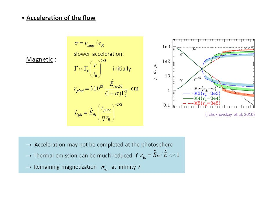 Acceleration of the flow Magnetic : slower acceleration: initially → Acceleration may not be completed at the photosphere → Thermal emission can be much reduced if → Remaining magnetization at infinity ?..