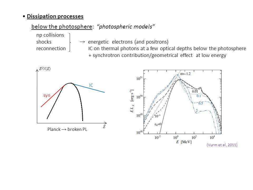 Dissipation processes below the photosphere: photospheric models np collisions shocks → energetic electrons (and positrons) reconnection IC on thermal photons at a few optical depths below the photosphere + synchrotron contribution/geometrical effect at low energy IC syn E E2N(E)E2N(E) (Vurm et al, 2011) Planck → broken PL