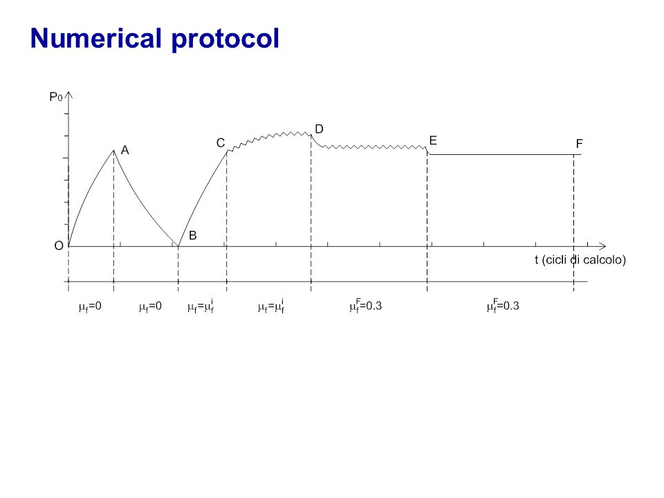 Numerical protocol